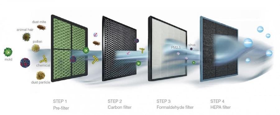 Cómo funciona un purificador de aire - Fases de filtrado
